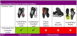 3G Footwear Guidance - Update