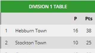Aycliffe 4th after Billingham Town win