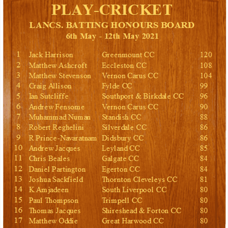 Honours Boards Week 4