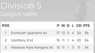 Westexe vs Exmouth Spartans - 23/3/19