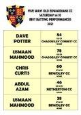 MVP & Top Performance Boards