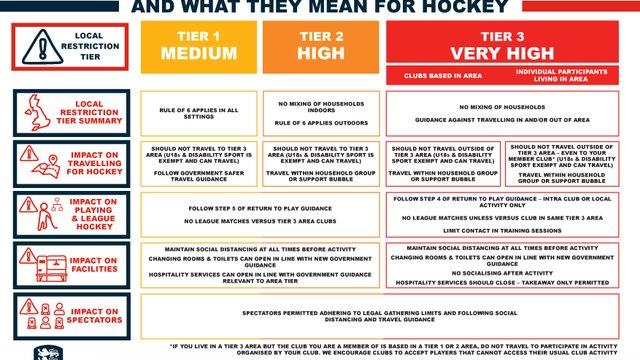 NEW England Hockey Covid Information
