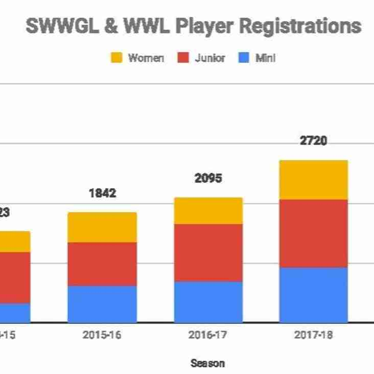 Player Registrations Growth