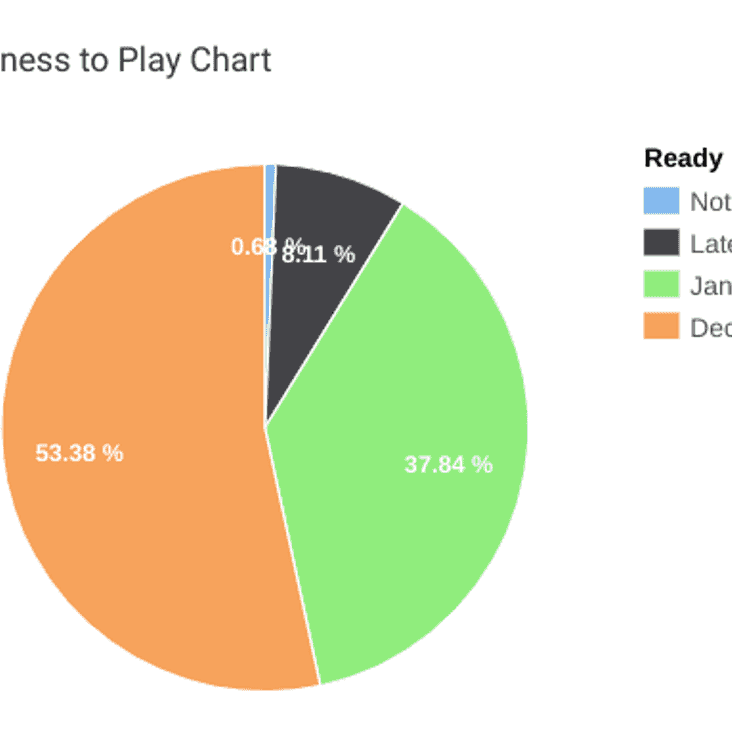 Readiness to Play