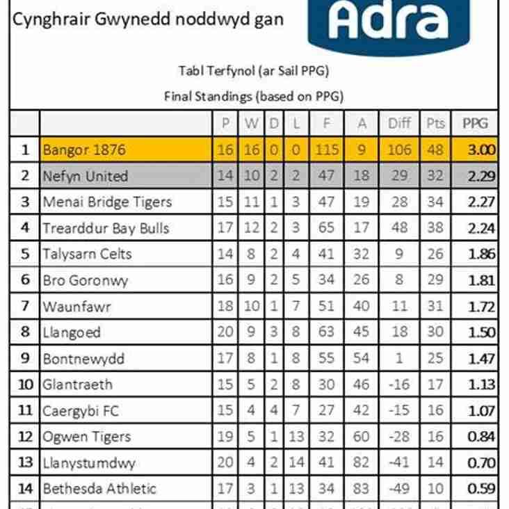 Table terfynol - Final standings