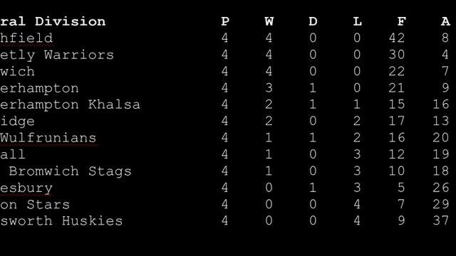 Mens Summer League standings