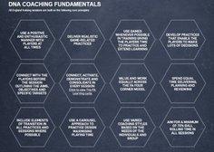The FA England DNA Coaching Fundamentals
