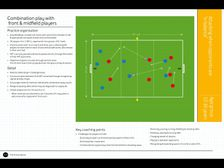 Elite Future Game - Combination Play with Front & Midfield Players    Age 12-16