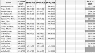 U15s Bronco Test Results
