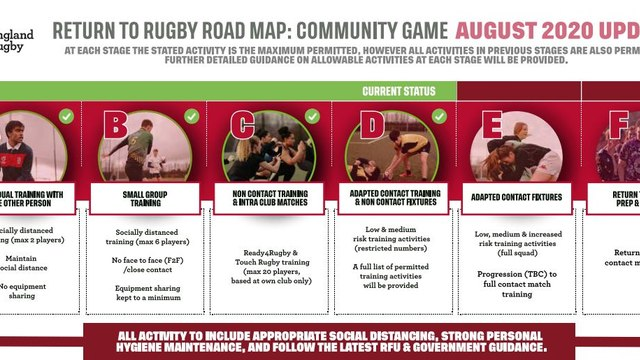 Community Rugby moves to the next stage