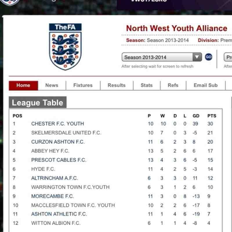 Under 18s league table 6/11/13