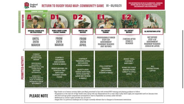 GRASSROOTS RUGBY IN ENGLAND SET TO RETURN IN MARCH