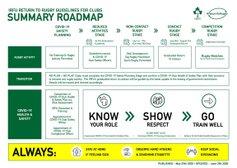 IRFU Return-to-Rugby Roadmap