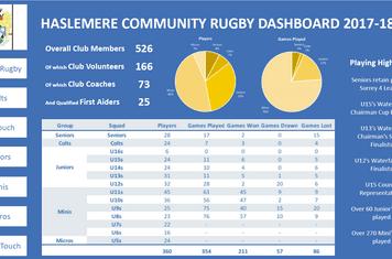 Club Stats 2018