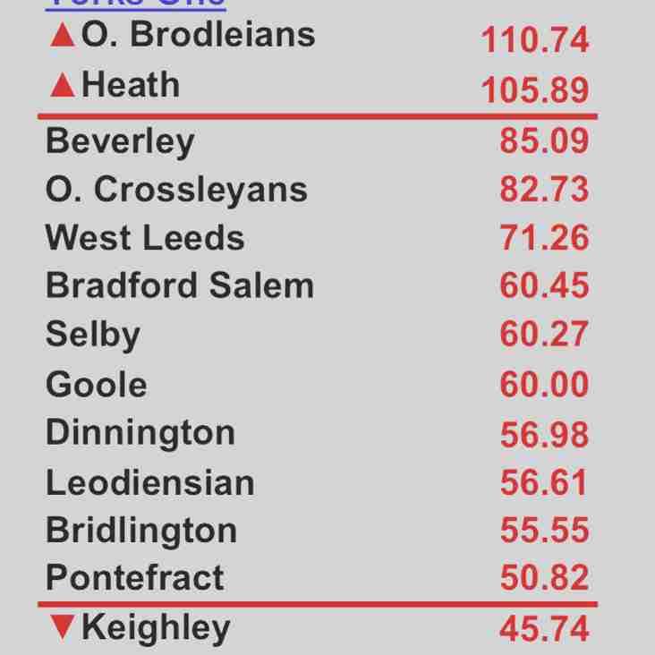 Final Yorkshire 1 League Table