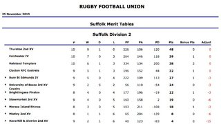 Suffolk Division 2 - Thurston top of league table