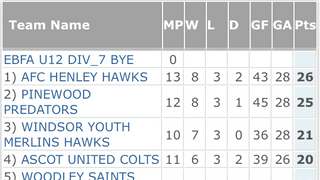 Hawks are top of the league!