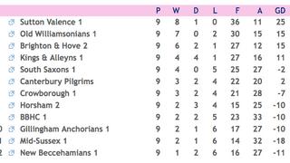 Men's 1's move into 5th spot post South League decision.