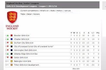 U14 Girls 2015-2016 League