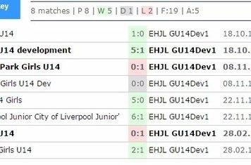 U14 Girls 2015-2016 Results