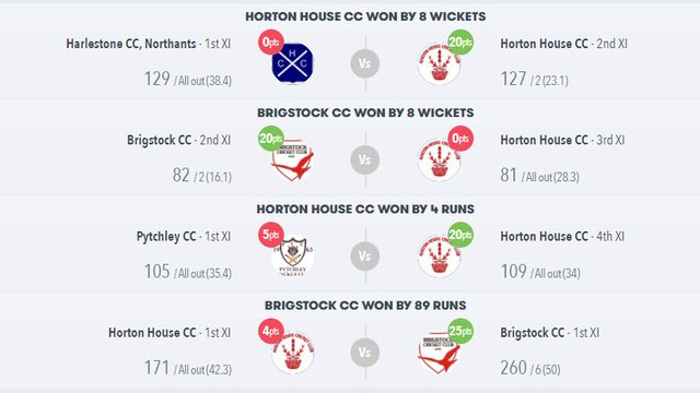 Results for Saturday 17 July 2021