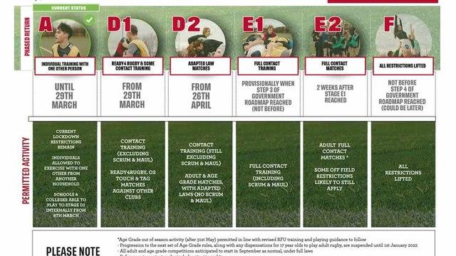 RFU issues new Return to Rugby Roadmap