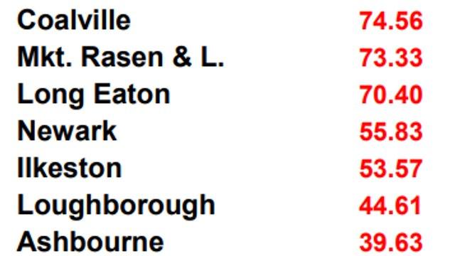 Coalville First XV's 2019/20 Final League Position Confirmed